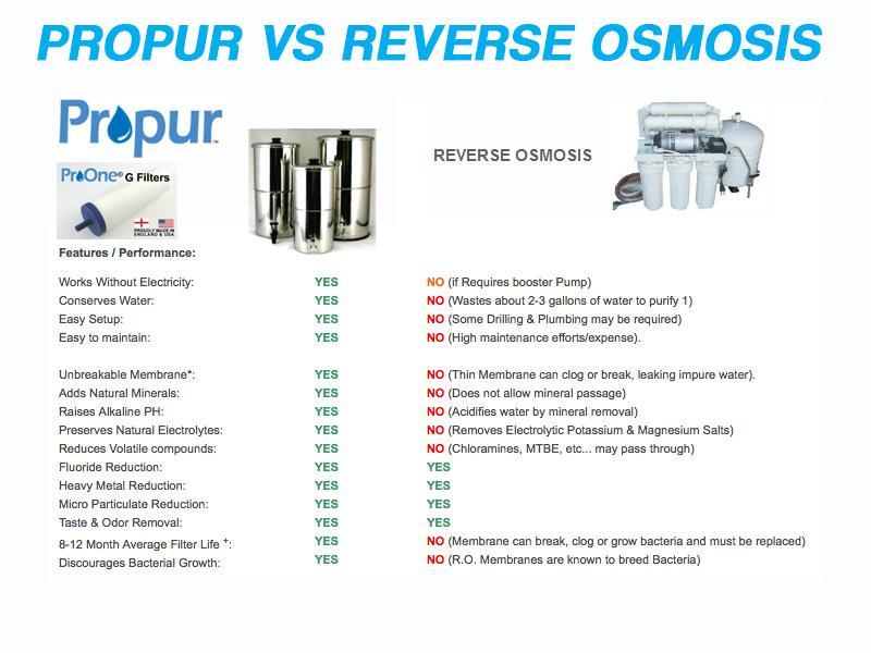 propur-vs-reverse-osmosis